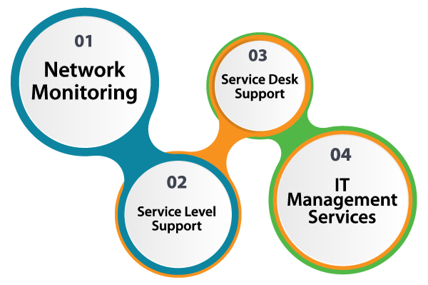 Networking Solutions Ait Services Llc
